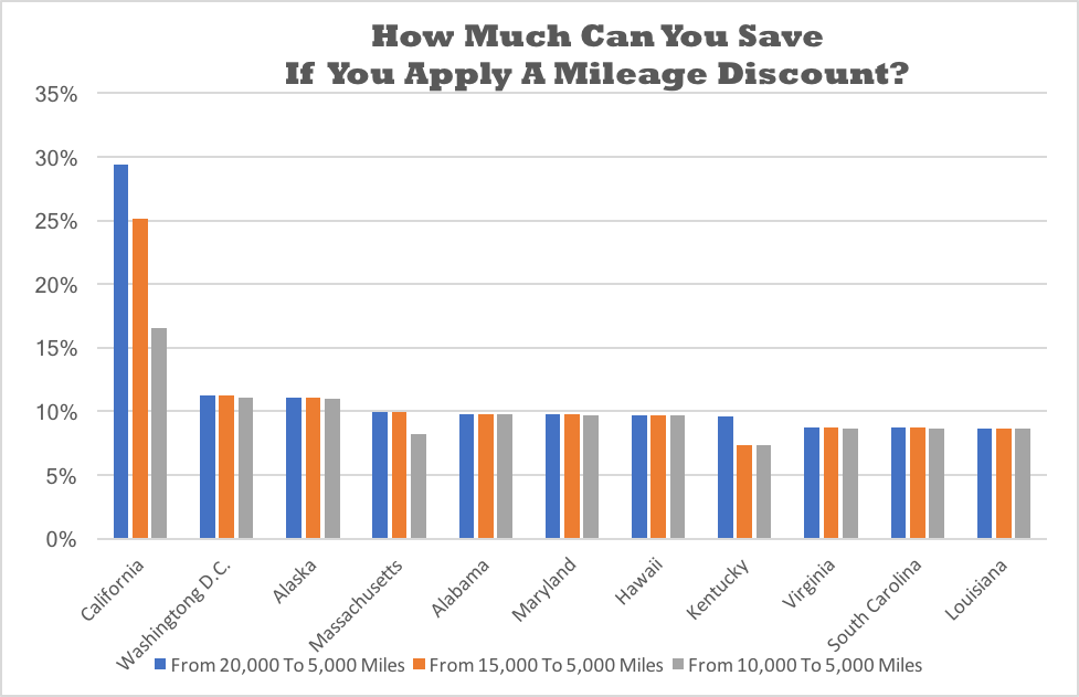 How Much Can You Save If You Apply A Mileage Discount